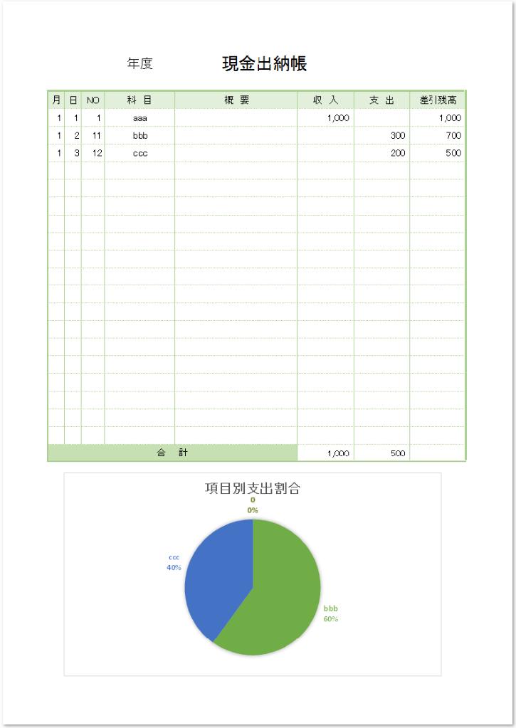 現金出納帳のエクセル(Excel)使い方