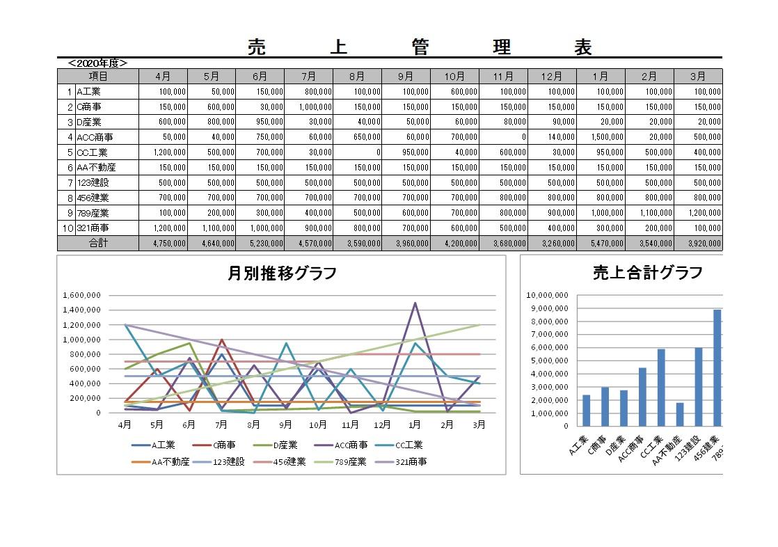 グラフ&計算が自動の売上管理表を無料ダウンロード